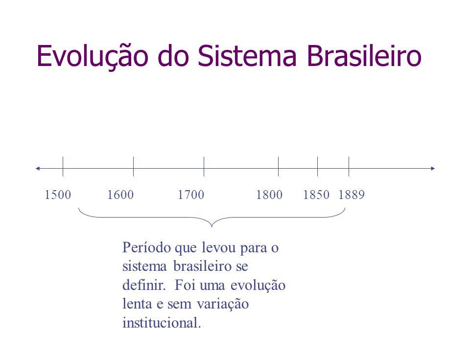 Evolução do Sistema Brasileiro 150016001700180018501889 Período que levou para o sistema brasileiro se definir. Foi uma evolução lenta e sem variação