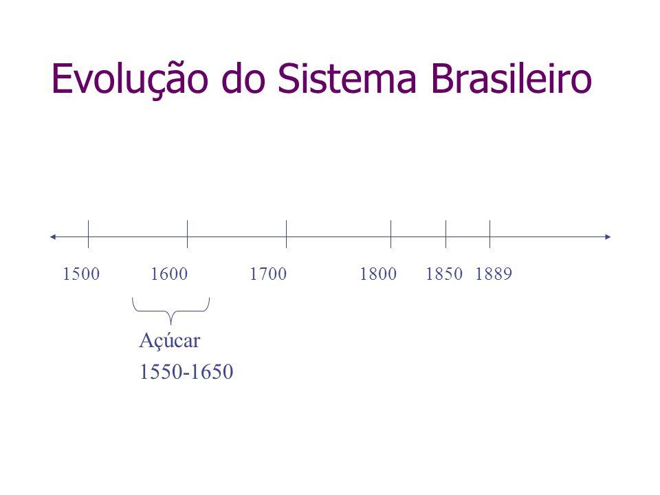 Evolução do Sistema Brasileiro 150016001700180018501889 Açúcar 1550-1650