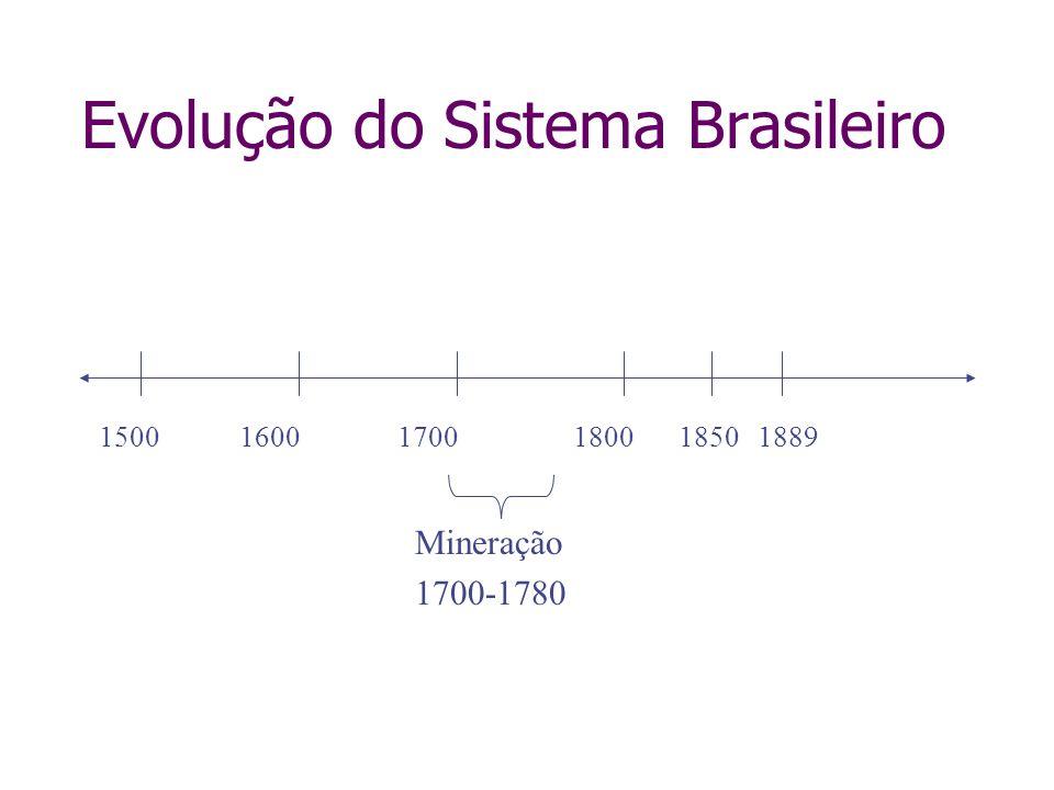 Evolução do Sistema Brasileiro 150016001700180018501889 Mineração 1700-1780