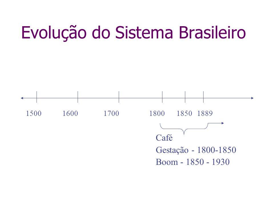 Evolução do Sistema Brasileiro 150016001700180018501889 Café Gestação - 1800-1850 Boom - 1850 - 1930