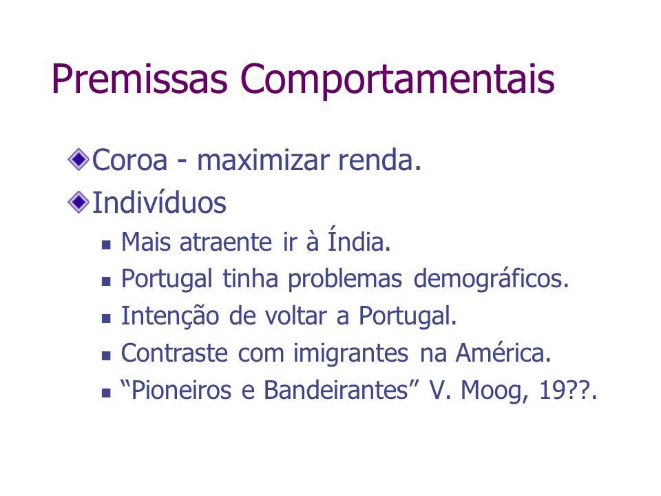 Premissas Comportamentais Coroa - maximizar renda. Indivíduos Mais atraente ir à Índia. Portugal tinha problemas demográficos. Intenção de voltar a Po