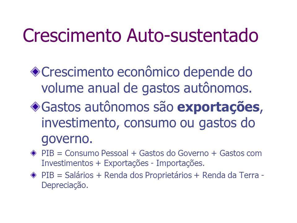 Crescimento Auto-sustentado Crescimento econômico depende do volume anual de gastos autônomos. Gastos autônomos são exportações, investimento, consumo