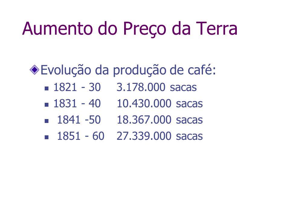 Evolução da produção de café: 1821 - 30 3.178.000 sacas 1831 - 4010.430.000 sacas 1841 -5018.367.000 sacas 1851 - 6027.339.000 sacas Aumento do Preço