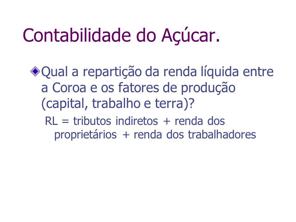 Contabilidade do Açúcar. Qual a repartição da renda líquida entre a Coroa e os fatores de produção (capital, trabalho e terra)? RL = tributos indireto