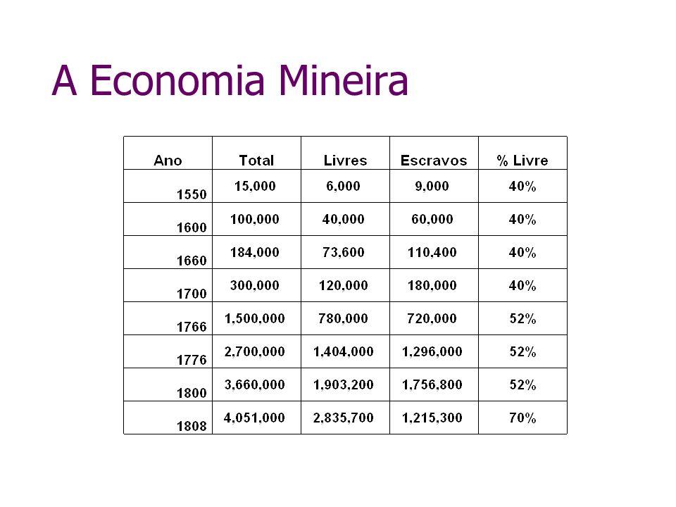 A Economia Mineira