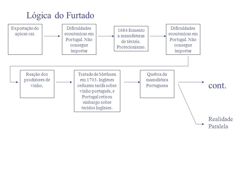 Lógica do Furtado Exportação do açúcar cai. Dificuldades econômicas em Portugal. Não consegue importar Reação dos produtores de vinho, Dificuldades ec