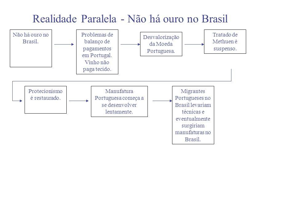 Realidade Paralela - Não há ouro no Brasil Não há ouro no Brasil. Problemas de balanço de pagamentos em Portugal. Vinho não paga tecido. Protecionismo