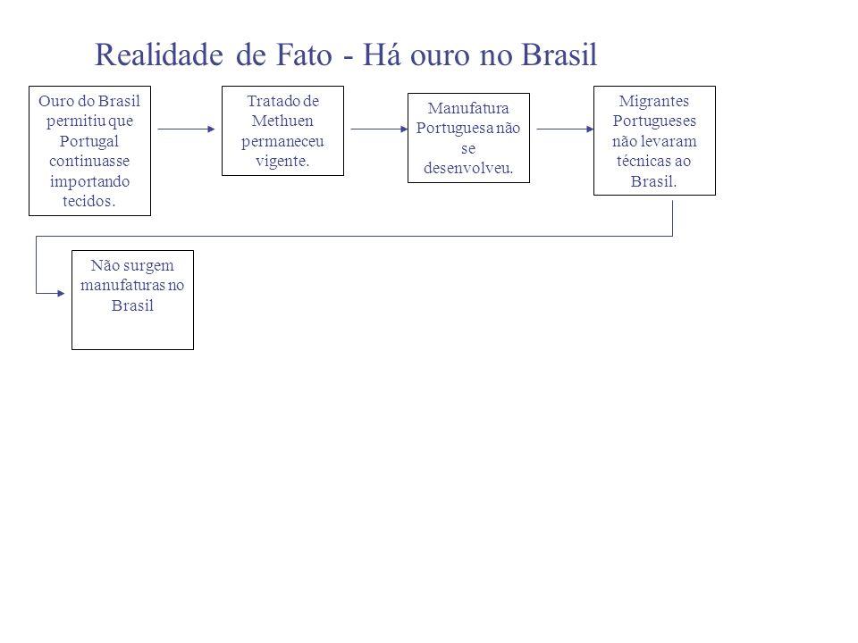 Realidade de Fato - Há ouro no Brasil Ouro do Brasil permitiu que Portugal continuasse importando tecidos. Tratado de Methuen permaneceu vigente. Não