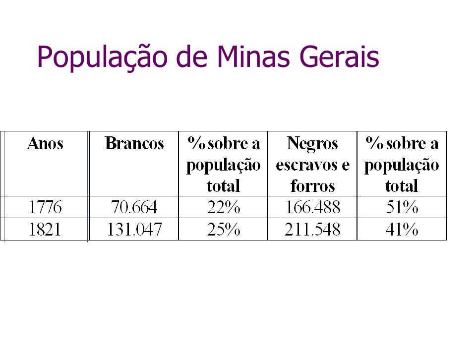 População de Minas Gerais