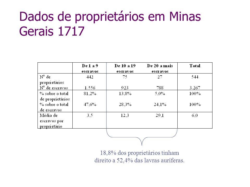 18,8% dos proprietários tinham direito a 52,4% das lavras auríferas.