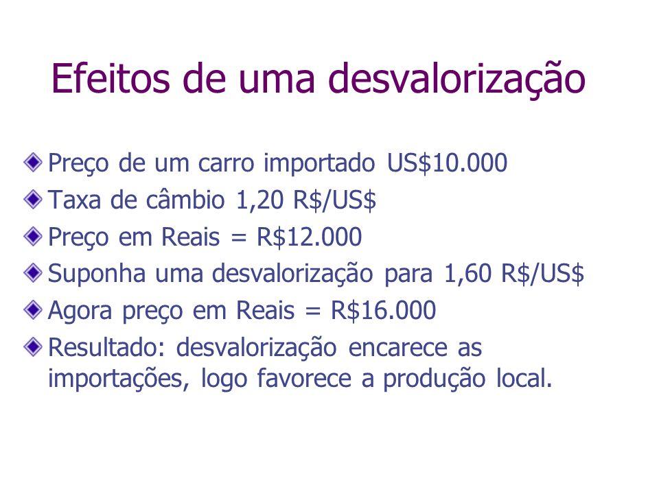 Efeitos de uma desvalorização Preço de um carro importado US$10.000 Taxa de câmbio 1,20 R$/US$ Preço em Reais = R$12.000 Suponha uma desvalorização pa