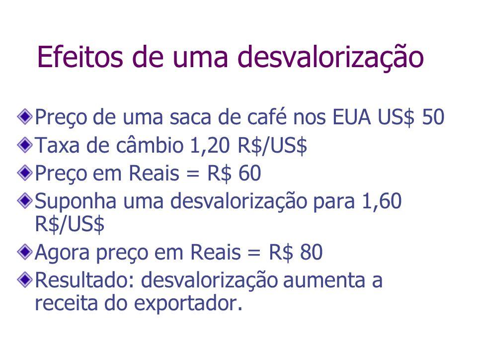 Efeitos de uma desvalorização Preço de uma saca de café nos EUA US$ 50 Taxa de câmbio 1,20 R$/US$ Preço em Reais = R$ 60 Suponha uma desvalorização pa
