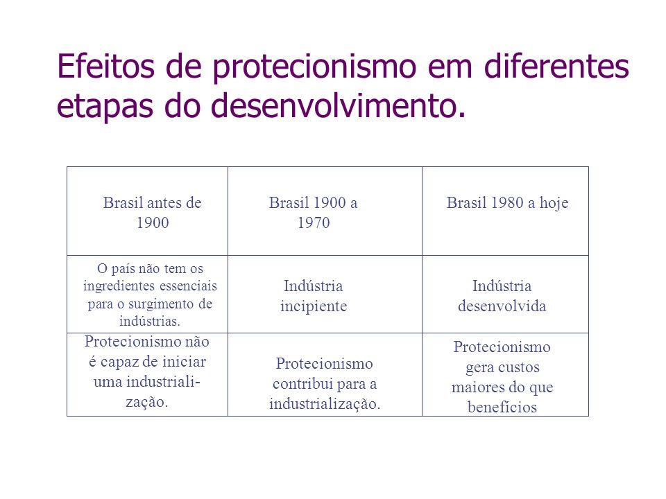 Efeitos de protecionismo em diferentes etapas do desenvolvimento. Brasil antes de 1900 Brasil 1900 a 1970 Brasil 1980 a hoje Indústria desenvolvida In