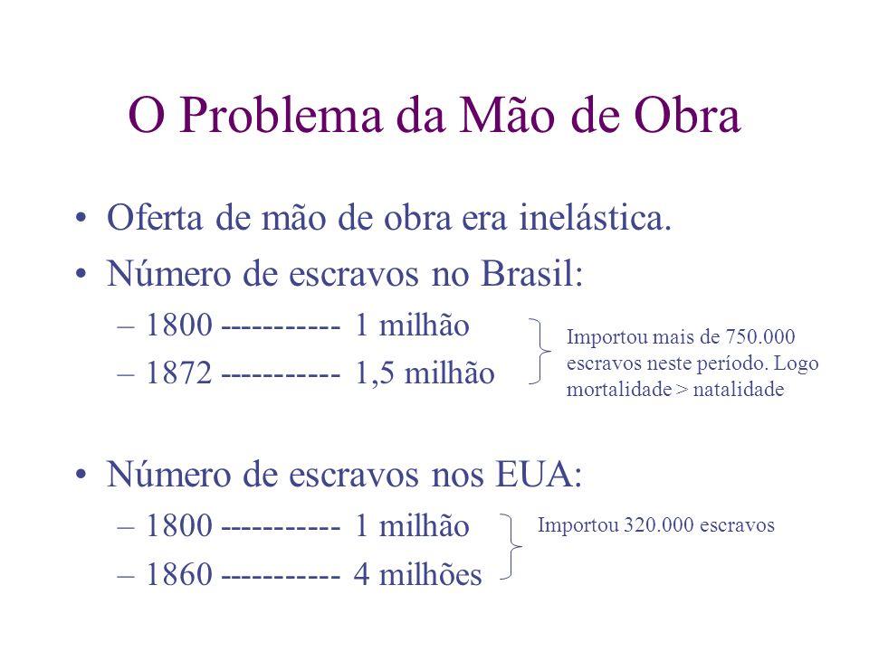 O Problema da Mão de Obra Oferta de mão de obra era inelástica. Número de escravos no Brasil: –1800 ----------- 1 milhão –1872 ----------- 1,5 milhão