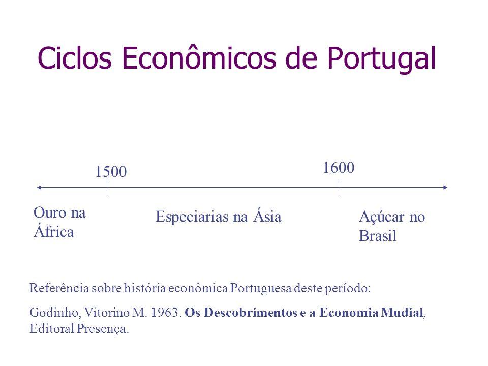 Ciclos Econômicos de Portugal 1500 1600 Ouro na África Especiarias na ÁsiaAçúcar no Brasil Referência sobre história econômica Portuguesa deste períod