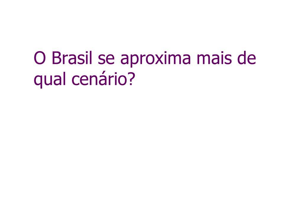 O Brasil se aproxima mais de qual cenário?