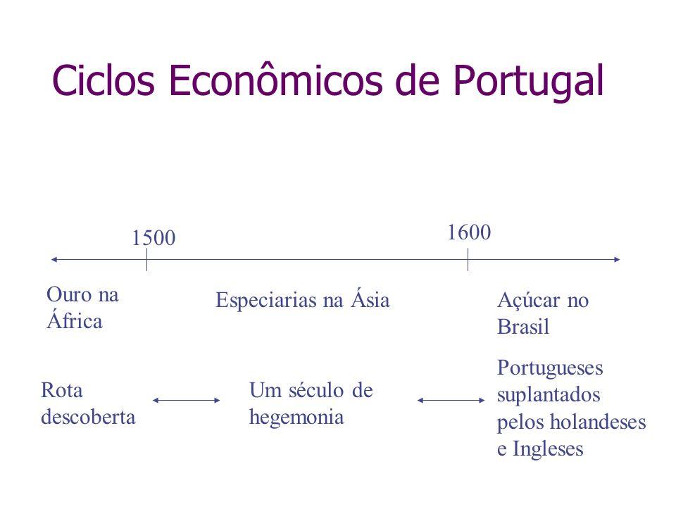 Ciclos Econômicos de Portugal 1500 1600 Ouro na África Especiarias na ÁsiaAçúcar no Brasil Rota descoberta Um século de hegemonia Portugueses suplanta