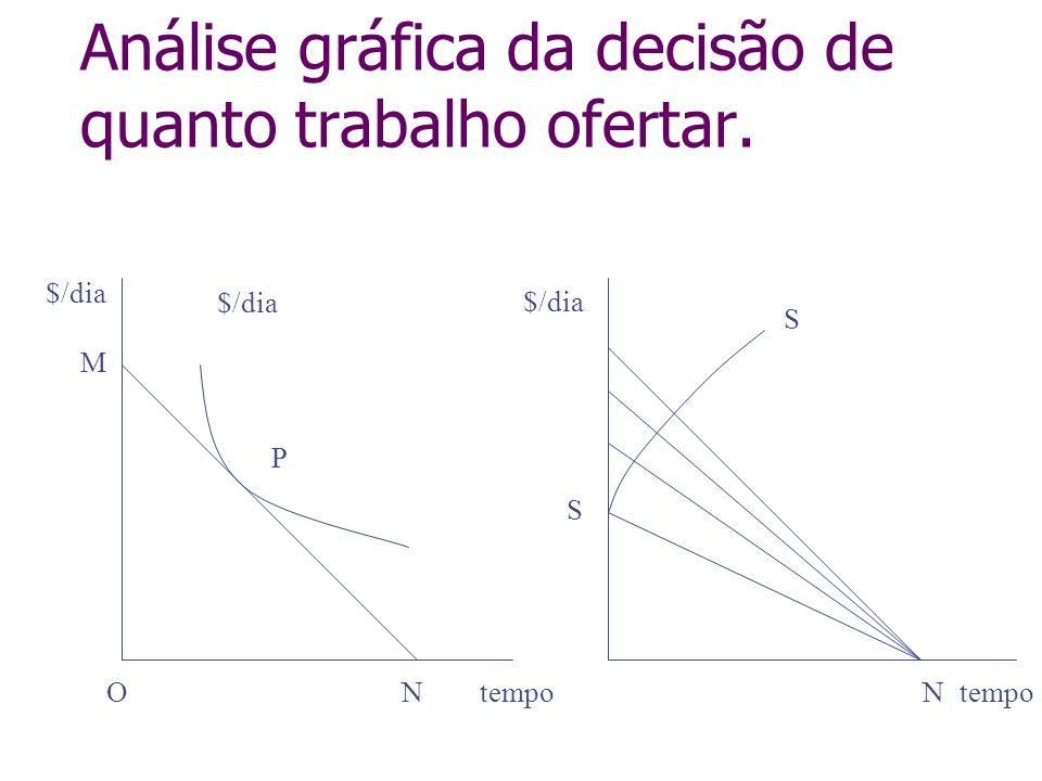 Análise gráfica da decisão de quanto trabalho ofertar. $/dia Ntempo $/dia tempoN M O P S S
