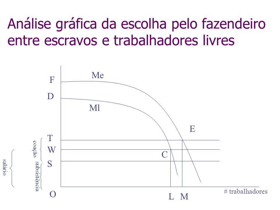 Análise gráfica da escolha pelo fazendeiro entre escravos e trabalhadores livres W T Ml Me C E D O F S ML # trabalhadores salário coação subsistência