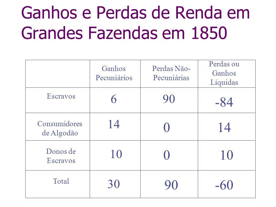 Ganhos e Perdas de Renda em Grandes Fazendas em 1850 Perdas Não- Pecuniárias Ganhos Pecuniários Perdas ou Ganhos Líquidas Donos de Escravos Consumidor