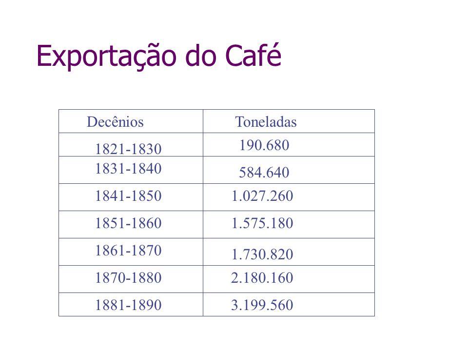 Exportação do Café DecêniosToneladas 1881-1890 1861-1870 1870-1880 1.575.180 1.027.260 584.640 190.680 1851-1860 3.199.560 2.180.160 1.730.820 1821-18