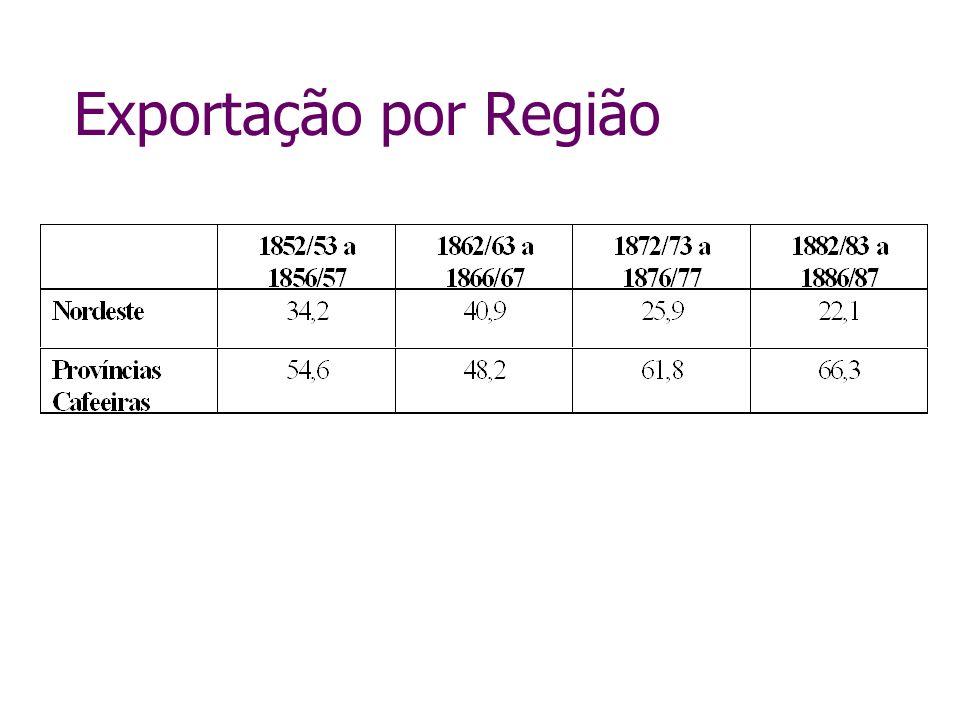 Exportação por Região