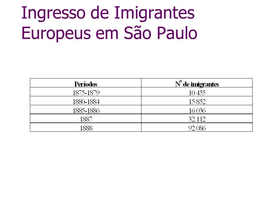 Ingresso de Imigrantes Europeus em São Paulo