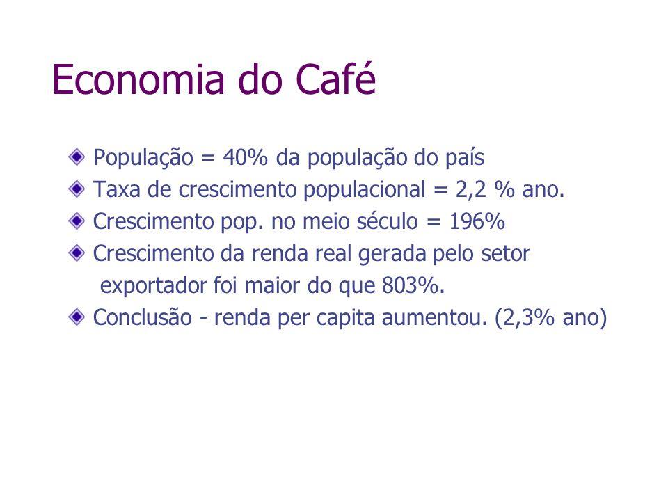 Economia do Café População = 40% da população do país Taxa de crescimento populacional = 2,2 % ano. Crescimento pop. no meio século = 196% Crescimento