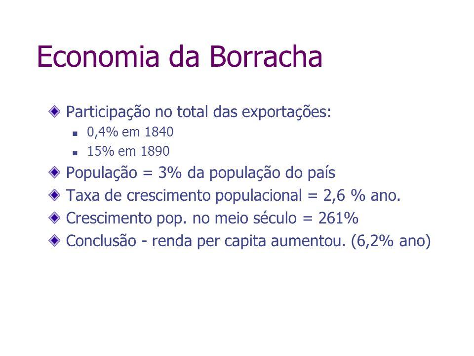 Economia da Borracha Participação no total das exportações: 0,4% em 1840 15% em 1890 População = 3% da população do país Taxa de crescimento populacio