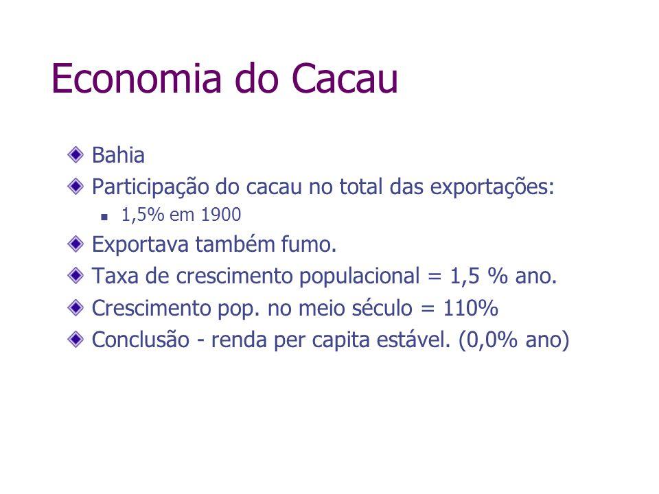 Economia do Cacau Bahia Participação do cacau no total das exportações: 1,5% em 1900 Exportava também fumo. Taxa de crescimento populacional = 1,5 % a