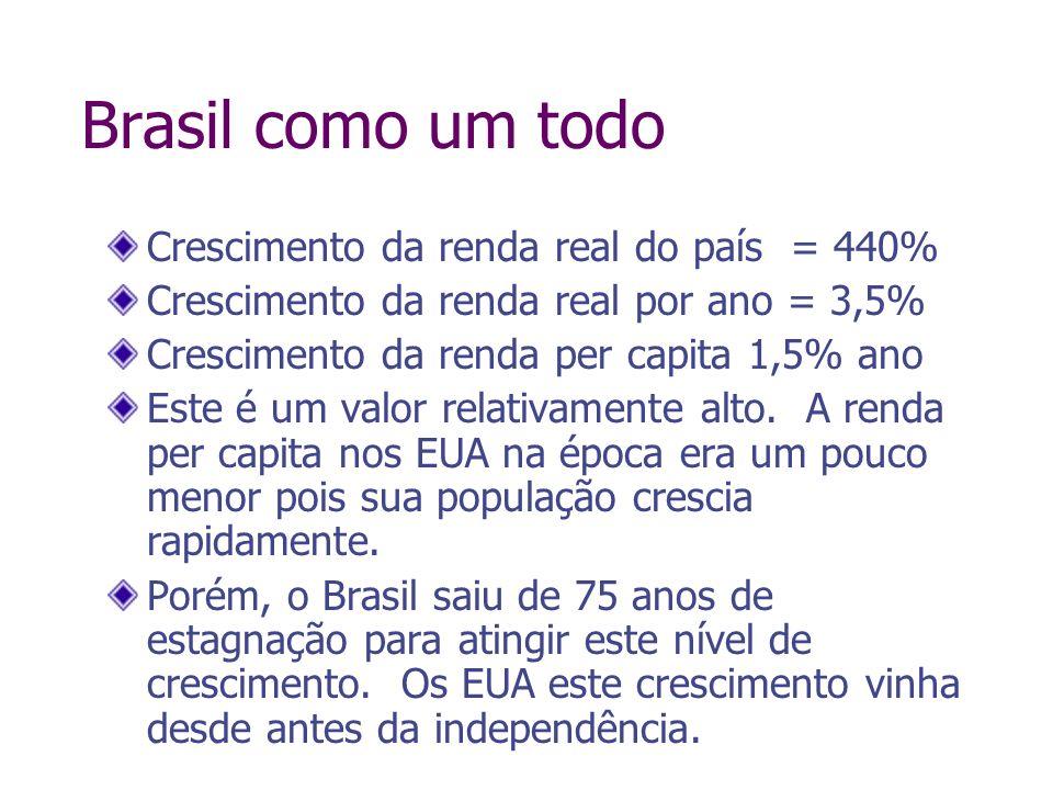 Brasil como um todo Crescimento da renda real do país = 440% Crescimento da renda real por ano = 3,5% Crescimento da renda per capita 1,5% ano Este é