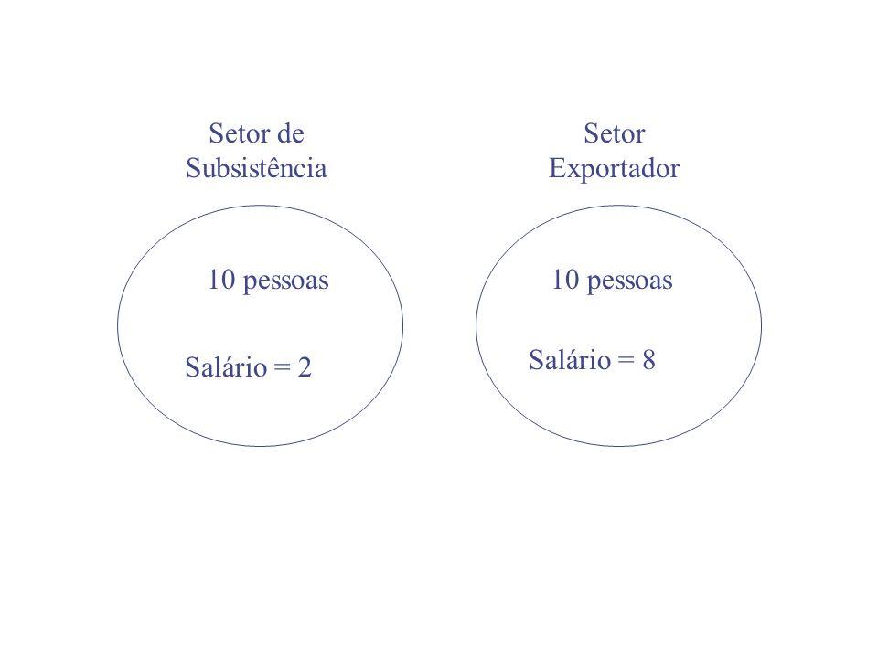 Setor de Subsistência Setor Exportador 10 pessoas Salário = 2 Salário = 8