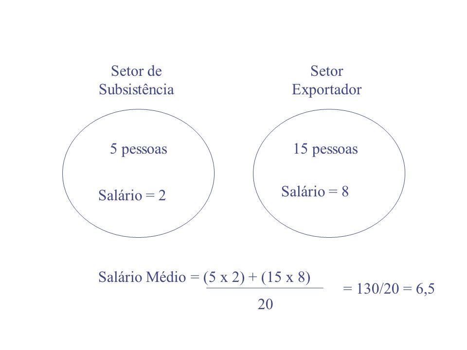 Setor de Subsistência Setor Exportador 5 pessoas15 pessoas Salário = 2 Salário = 8 Salário Médio = (5 x 2) + (15 x 8) 20 = 130/20 = 6,5