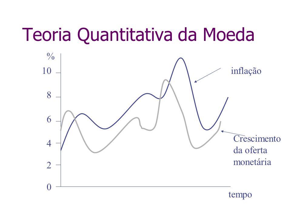 Teoria Quantitativa da Moeda tempo % 0 2 4 6 8 10inflação Crescimento da oferta monetária