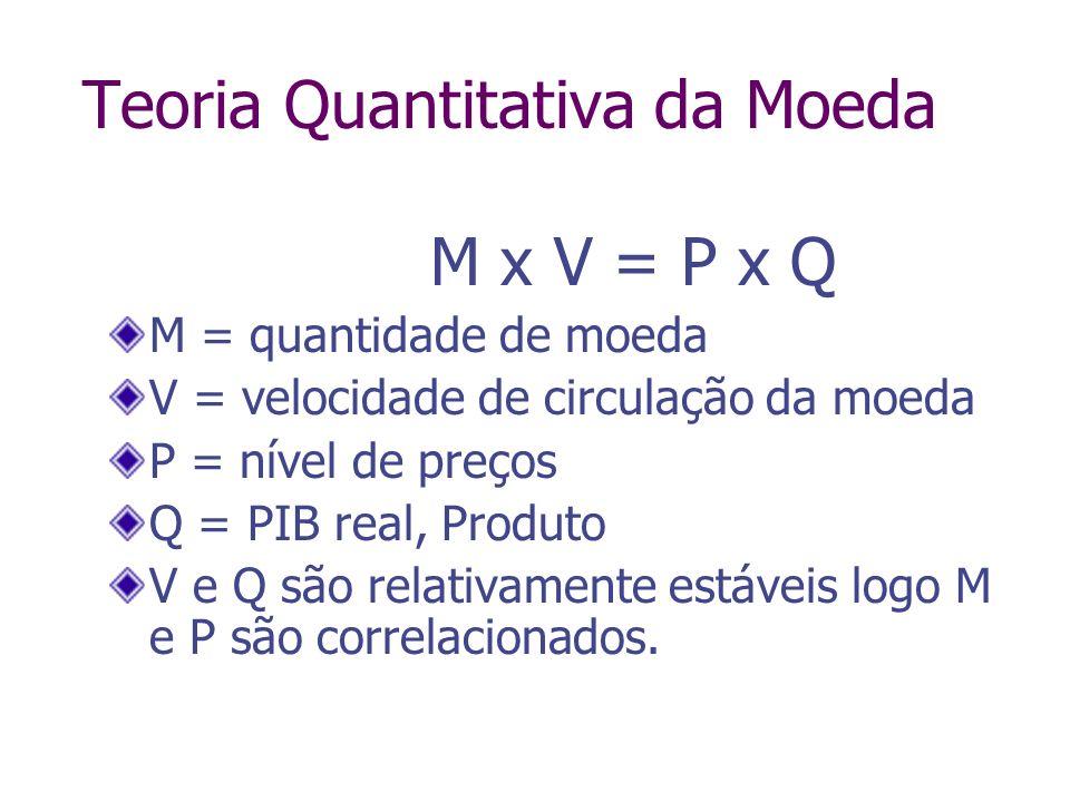 M x V = P x Q M = quantidade de moeda V = velocidade de circulação da moeda P = nível de preços Q = PIB real, Produto V e Q são relativamente estáveis