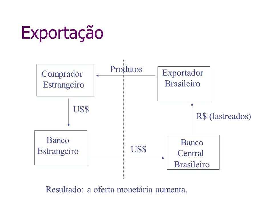 Exportação Comprador Estrangeiro Banco Estrangeiro US$ Exportador Brasileiro Banco Central Brasileiro US$ R$ (lastreados) Produtos Resultado: a oferta
