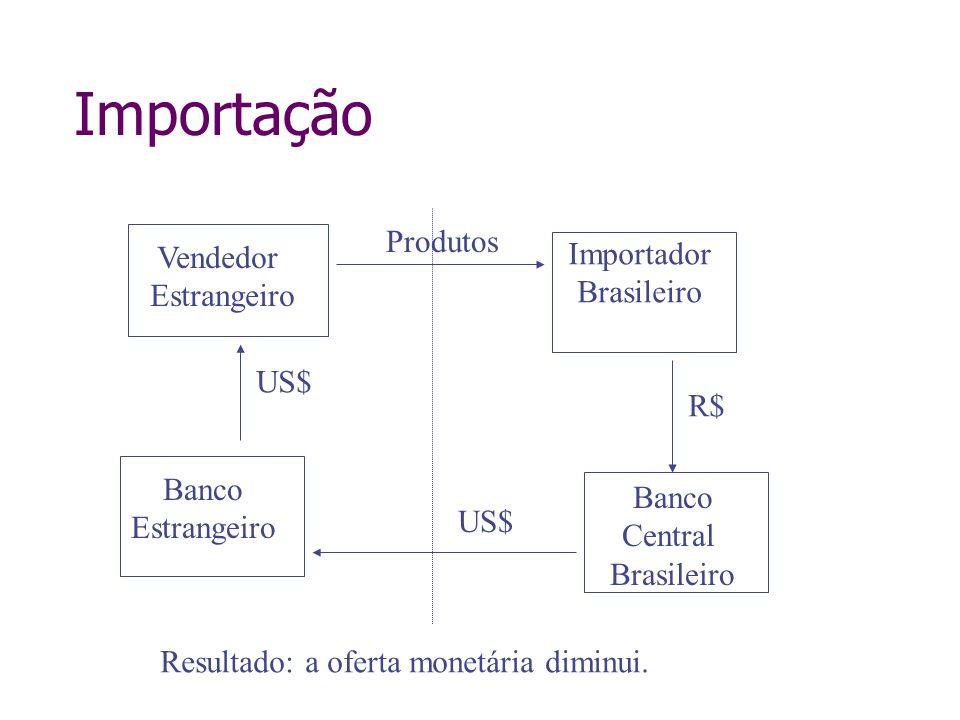 Importação Vendedor Estrangeiro Banco Estrangeiro US$ Importador Brasileiro Banco Central Brasileiro US$ R$ Produtos Resultado: a oferta monetária dim