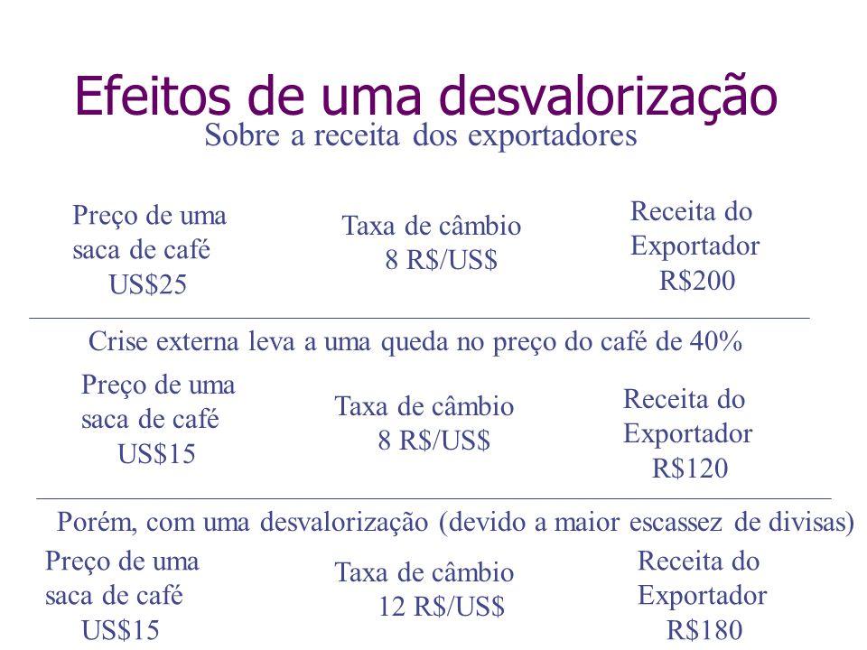 Efeitos de uma desvalorização Preço de uma saca de café US$25 Taxa de câmbio 12 R$/US$ Receita do Exportador R$120 Crise externa leva a uma queda no p