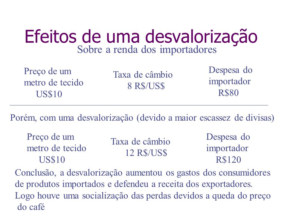 Efeitos de uma desvalorização Preço de um metro de tecido US$10 Despesa do importador R$120 Porém, com uma desvalorização (devido a maior escassez de