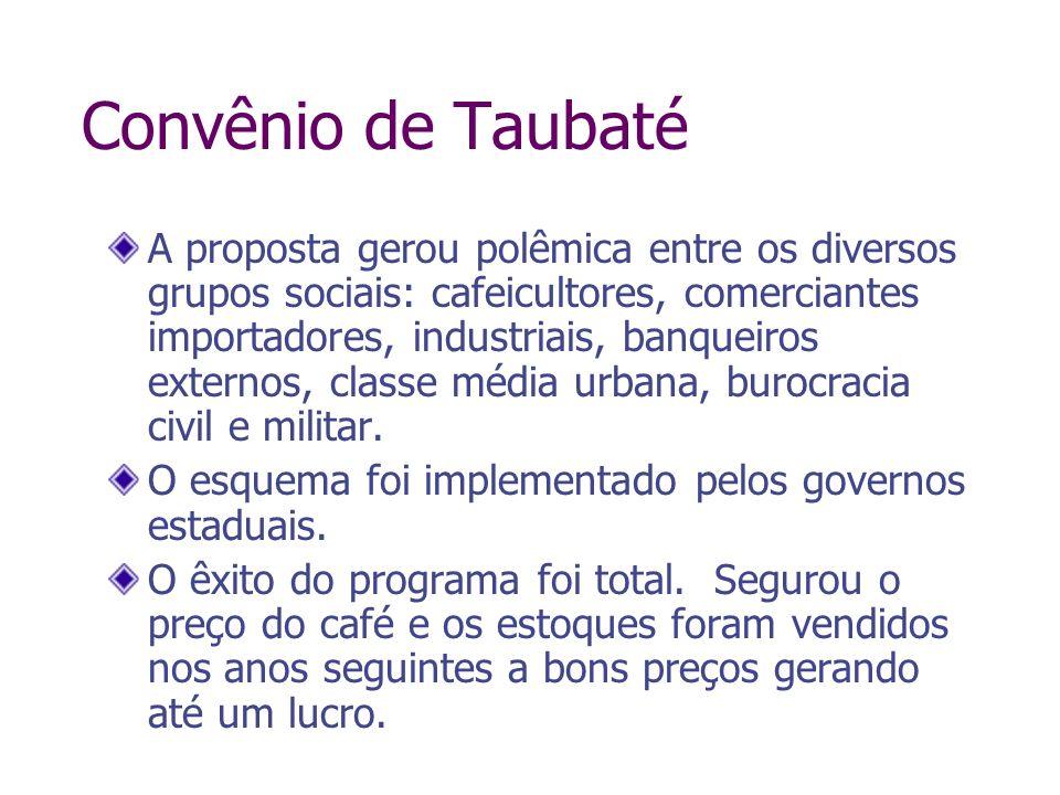 Convênio de Taubaté A proposta gerou polêmica entre os diversos grupos sociais: cafeicultores, comerciantes importadores, industriais, banqueiros exte