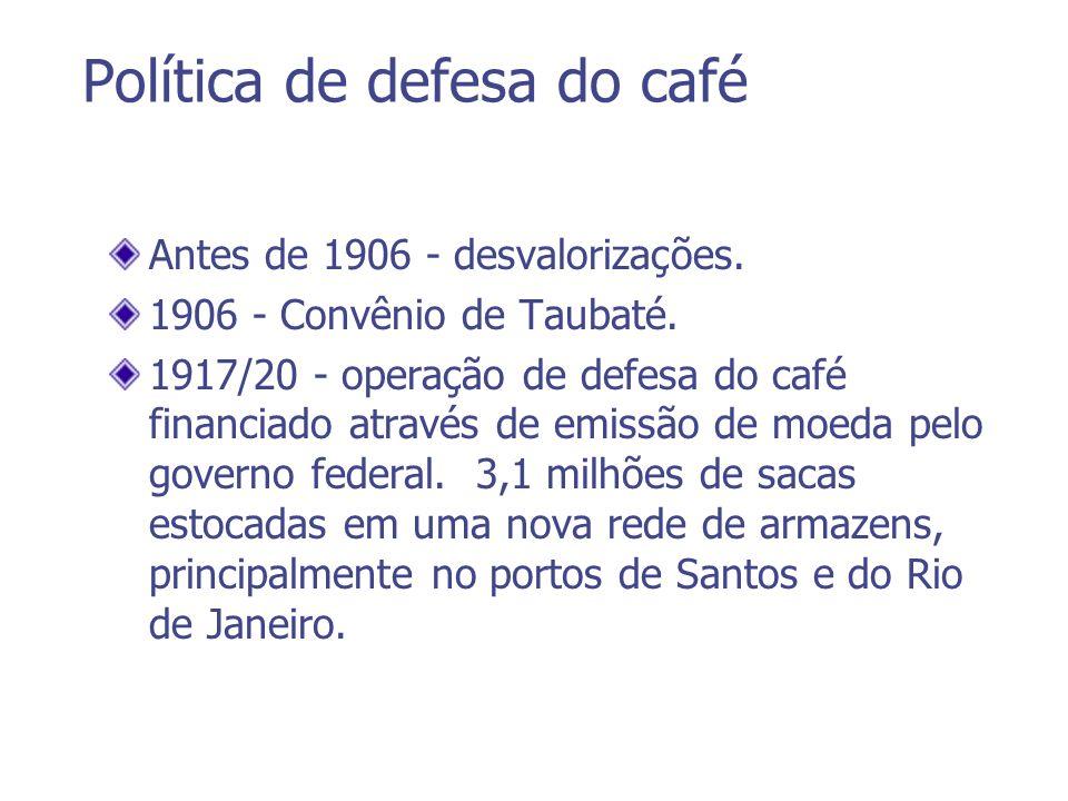 Política de defesa do café Antes de 1906 - desvalorizações. 1906 - Convênio de Taubaté. 1917/20 - operação de defesa do café financiado através de emi