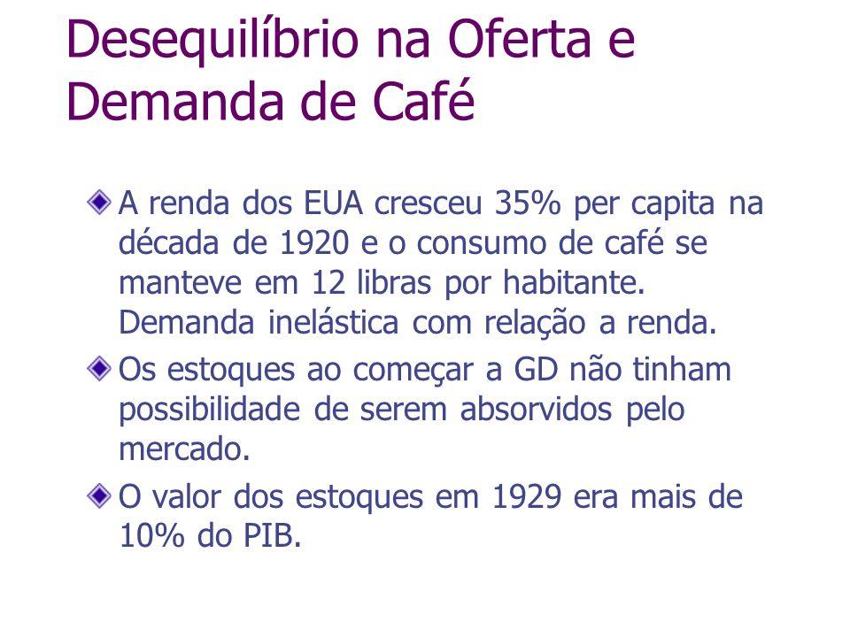 Desequilíbrio na Oferta e Demanda de Café A renda dos EUA cresceu 35% per capita na década de 1920 e o consumo de café se manteve em 12 libras por hab
