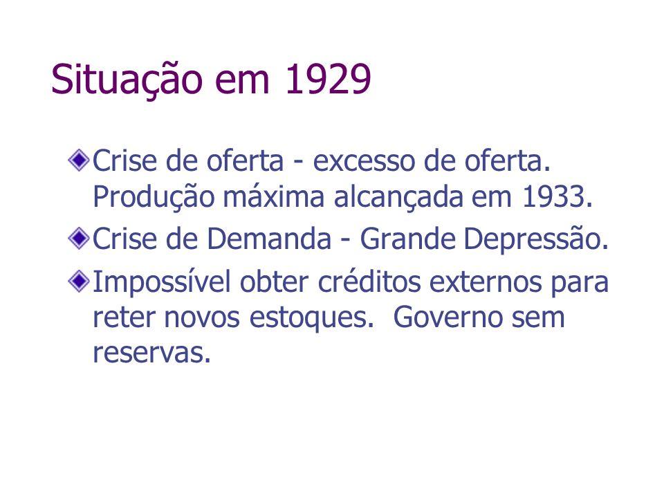 Situação em 1929 Crise de oferta - excesso de oferta. Produção máxima alcançada em 1933. Crise de Demanda - Grande Depressão. Impossível obter crédito