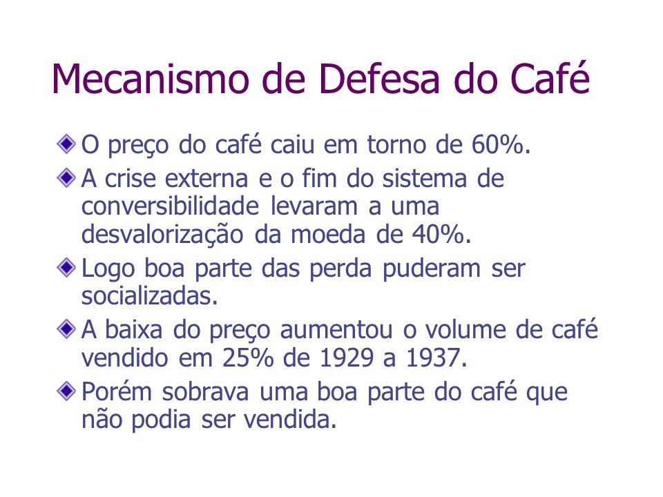 Mecanismo de Defesa do Café O preço do café caiu em torno de 60%. A crise externa e o fim do sistema de conversibilidade levaram a uma desvalorização