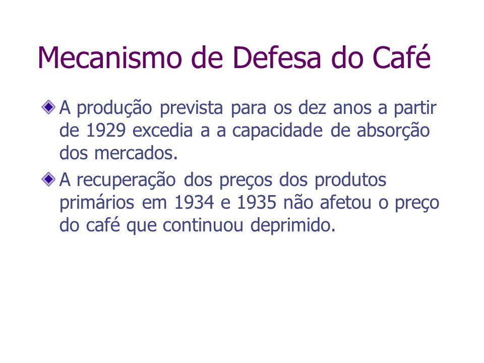 Mecanismo de Defesa do Café A produção prevista para os dez anos a partir de 1929 excedia a a capacidade de absorção dos mercados. A recuperação dos p