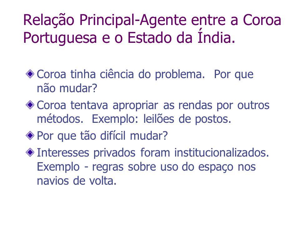 Relação Principal-Agente entre a Coroa Portuguesa e o Estado da Índia. Coroa tinha ciência do problema. Por que não mudar? Coroa tentava apropriar as