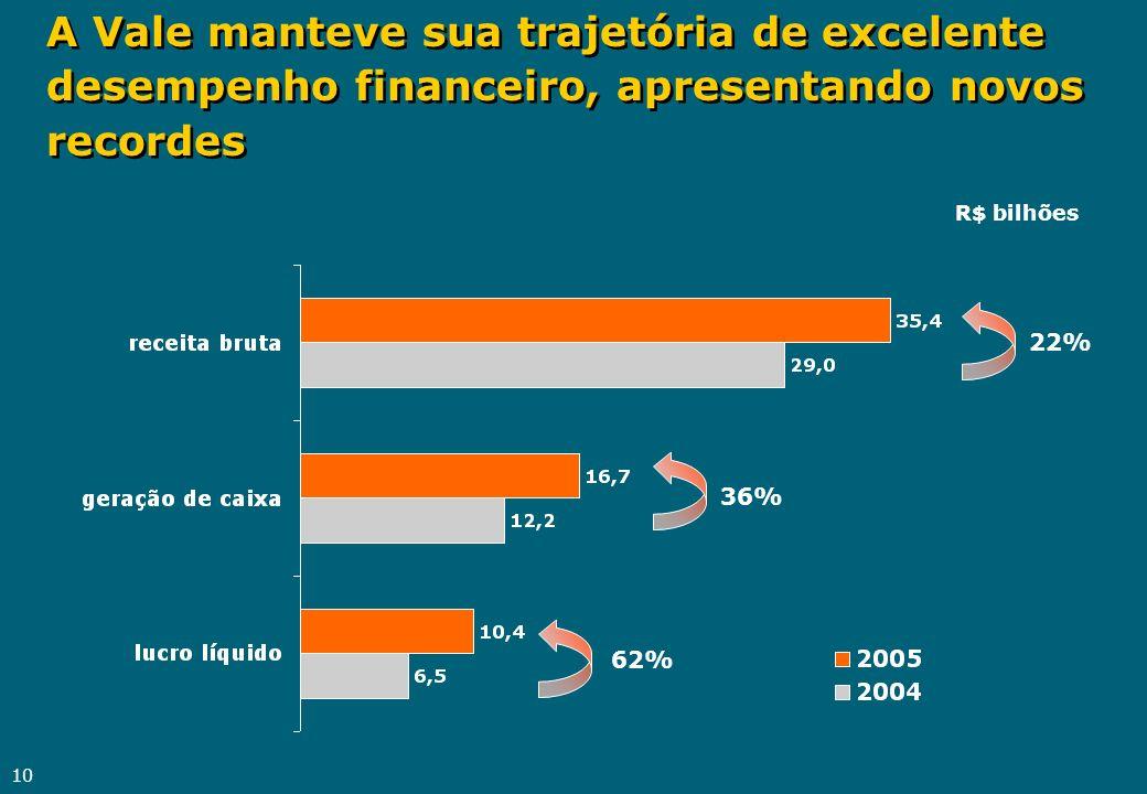10 A Vale manteve sua trajetória de excelente desempenho financeiro, apresentando novos recordes R$ bilhões 22% 36% 62%
