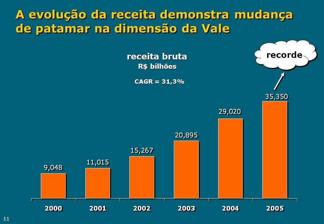 11 A evolução da receita demonstra mudança de patamar na dimensão da Vale receita bruta R$ bilhões CAGR = 31,3% recorde