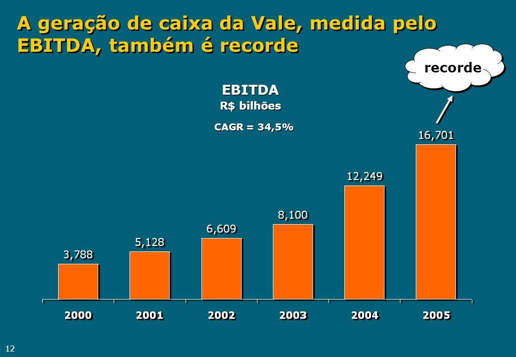 12 A geração de caixa da Vale, medida pelo EBITDA, também é recorde CAGR = 34,5% EBITDA R$ bilhões recorde