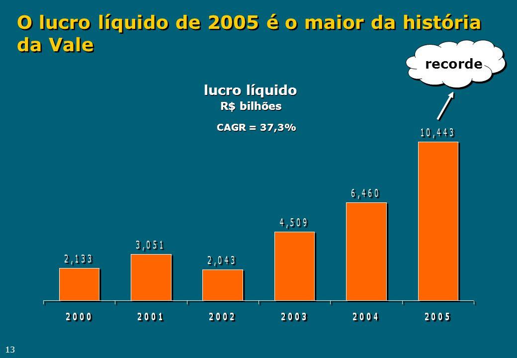 13 O lucro líquido de 2005 é o maior da história da Vale CAGR = 37,3% lucro líquido R$ bilhões recorde